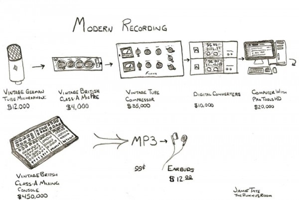 The modern recording process