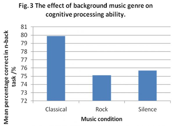 Effect of background music