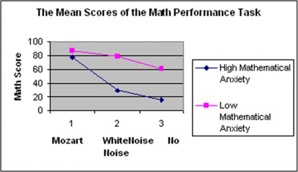 Effect of music on maths performance
