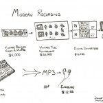 The modern recording process